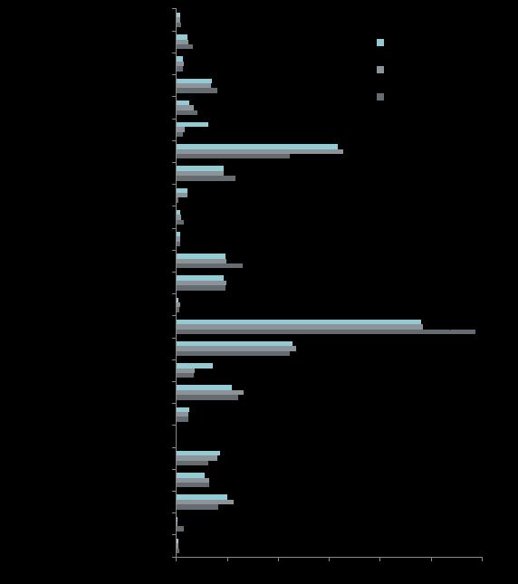 Структура предложения премиум по районам г. Москвы (лоты)