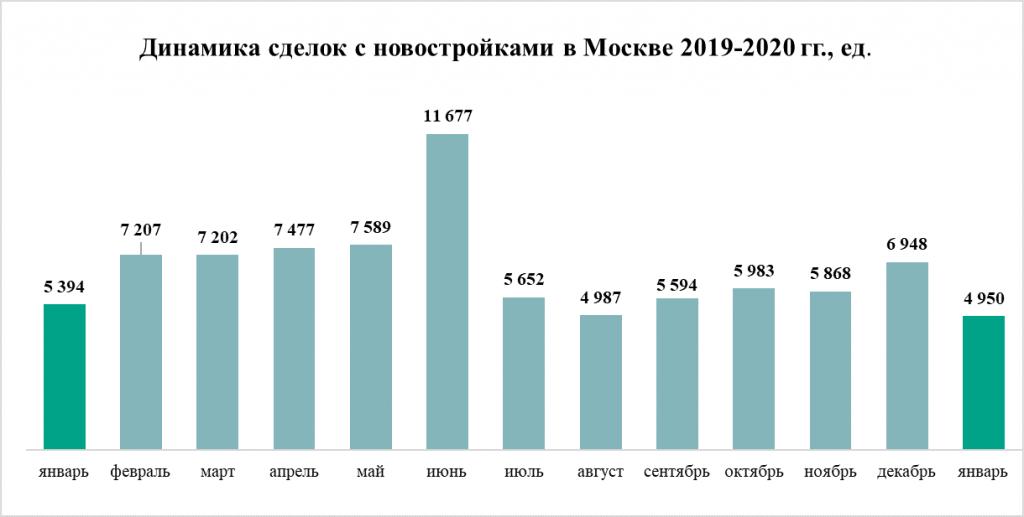 Динамика сделок с новостройками в Москве в 2019-2020 гг
