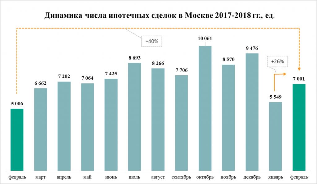 Динамика числа ипотечных сделок в Москве в 2017-2018 гг
