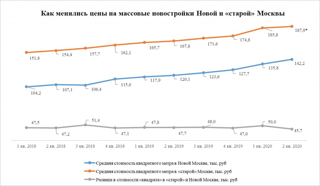 Как менялись цены на новостройки Новой и старой Москвы