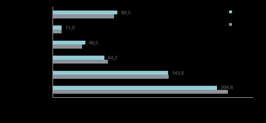 Средняя стоимость домовладения в зависимости от направления