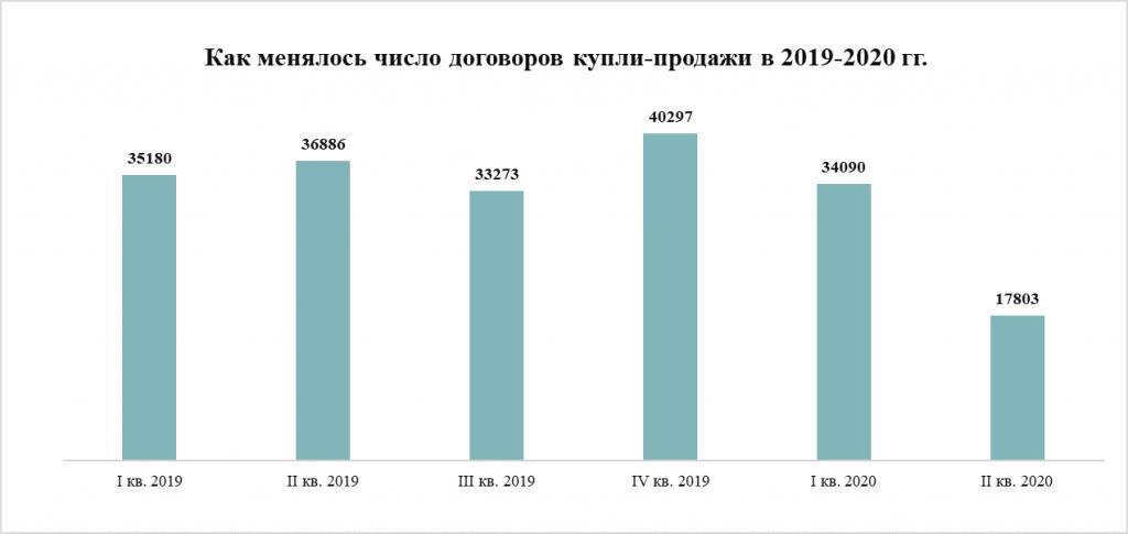 Число ДКП в 2019-2020 гг