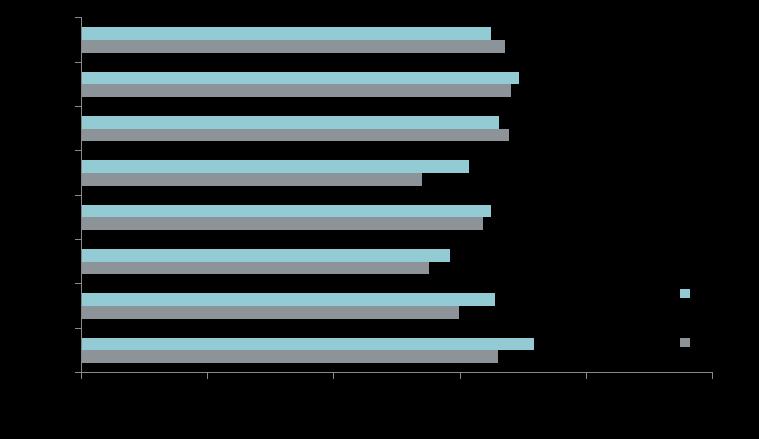 Средняя цена новостроек массового сегмента в разрезе округов