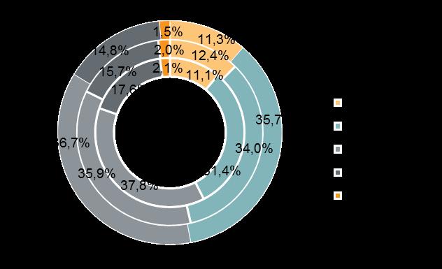 Структура предложения по типу квартир (внутренний круг — 4 квартал 2019 г., средний круг — 1 квартал 2020 г., внешний круг — 2 квартал 2020 г.)