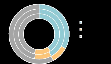 Структура предложения по типу отделки (внешний круг — июнь 2020 г., средний круг — март 2020 г., внутренний круг — декабрь 2019 г.)