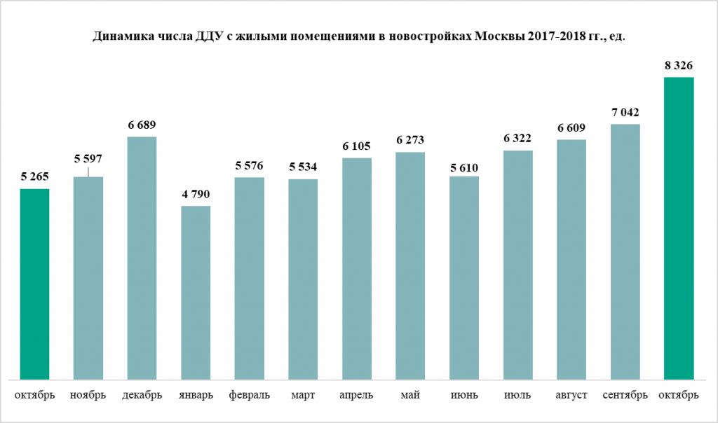Как менялось число ипотечных кредитов в 2018 году по сравнению с 2017 годом