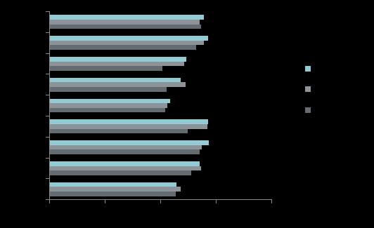 Средняя цена на рынке новостроек бизнес-класса в разрезе округов, руб. за кв. м