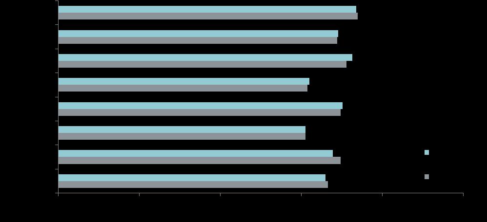 Средняя цена кв. м в новостройках массового сегмента в разрезе округов, руб.