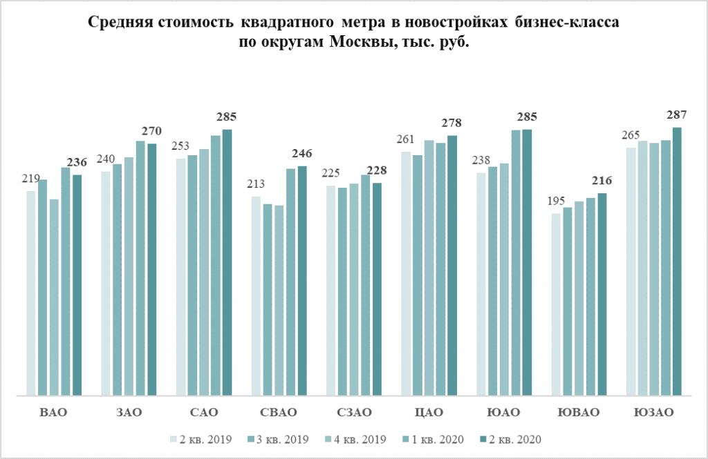 Средняя стоимость квадратного метра в новостройках бизнес-класса по округам Москвы