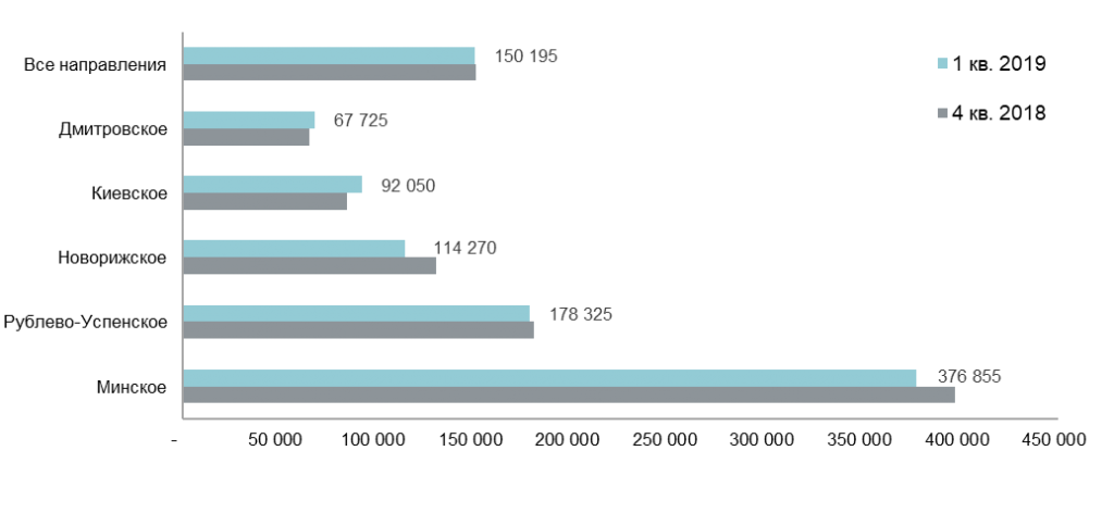 Средняя цена домовладения в зависимости от направления