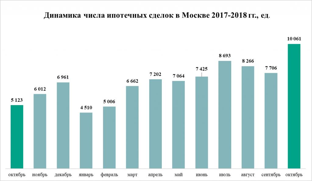 В каких регионах выдали больше всего ипотеки в 2018 году