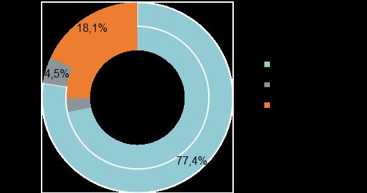 Структура предложения по типу отделки (апартаменты, внешний круг — 4 кв. 2019 г., внутренний — 4 кв. 2018 г.)
