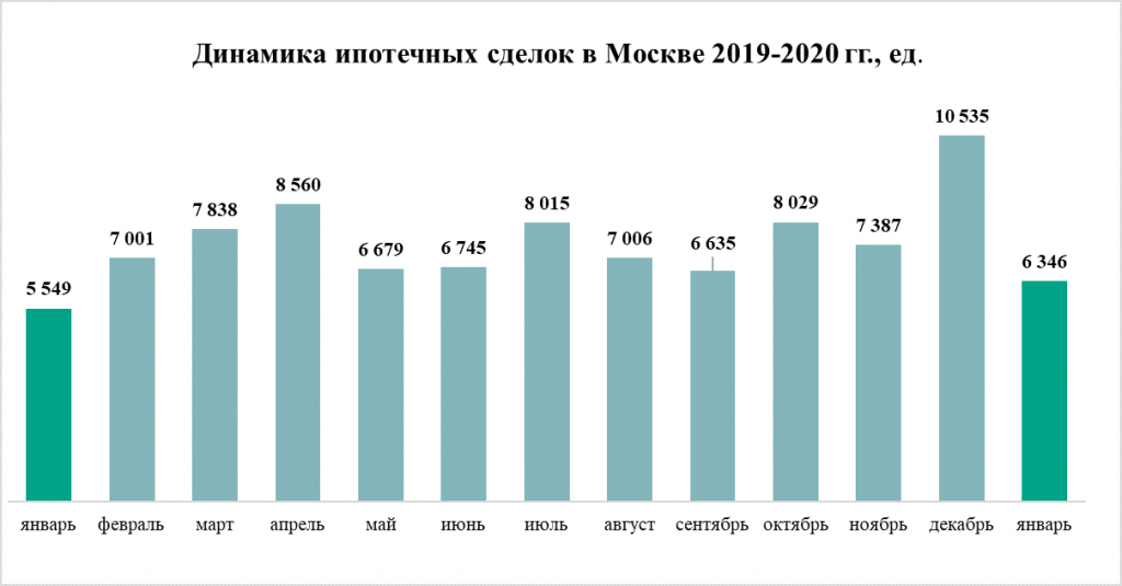 Динамика ипотечных сделок в Москве в 2019-2020 гг