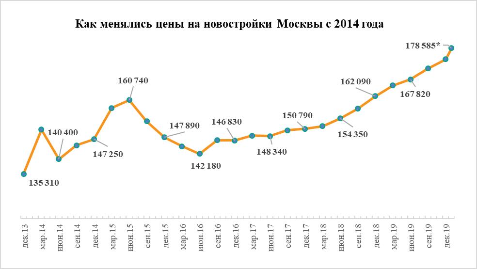 Как менялись цены на новостройки Москвы с 2014 года