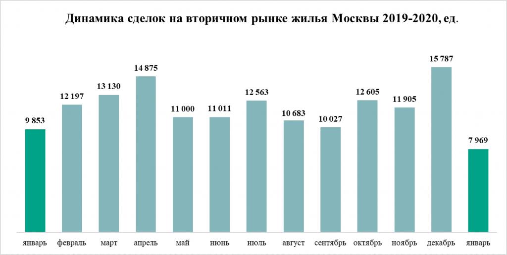 Динамика сделок на вторичном рынке жилья в Москве в 2019-2020 гг