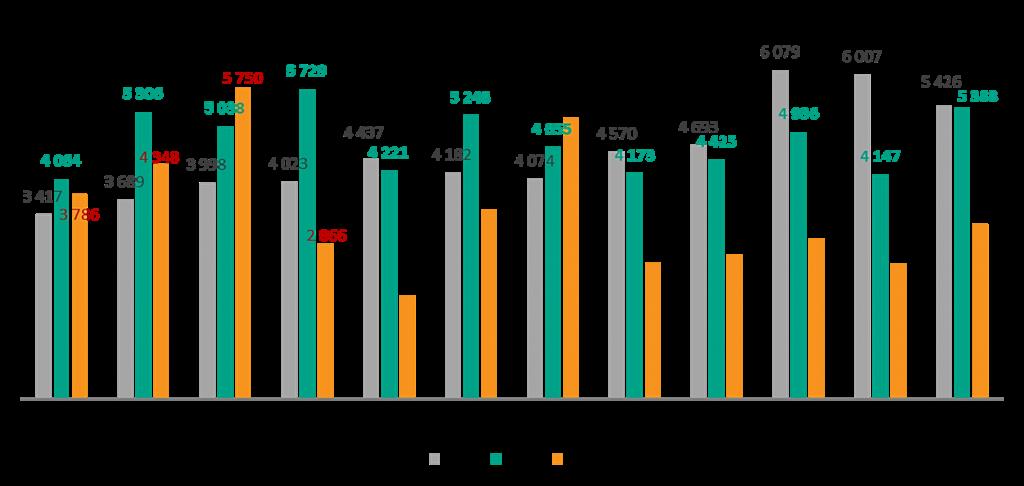 Как может изменяться спрос на новостройки в Москве в 2020 году (кол-во ДДУ)