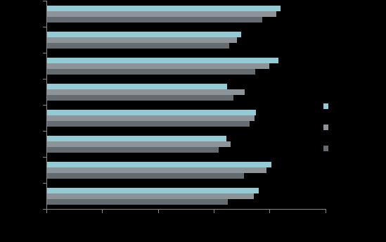 Средняя цена предложения в разрезе округов в новостройках массового сегмента, руб. за кв. м - 1 полугодие 2020