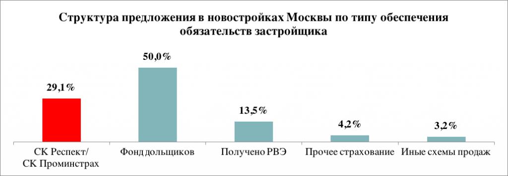 Структура предложения в новостройках Москвы по типу обеспечения обязательств застройщика