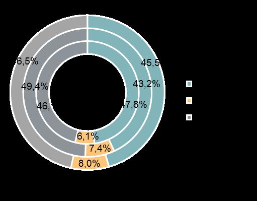 Структура предложения по типу отделки квартир (внутренний круг — 4 квартал 2019 г., средний круг — 1 квартал 2020 г., внешний круг — 2 квартал 2020 г.)