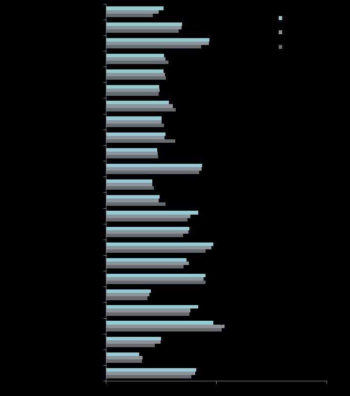 Динамика средней цены в премиальном сегменте в разрезе районов, руб. за кв. м