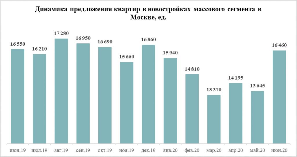 Динамика предложения квартир в новостройках массового сегмента в Москве