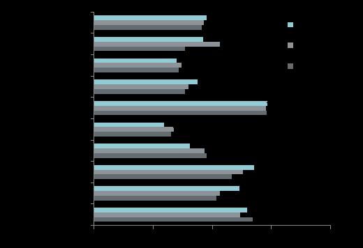 Средняя цена в разрезе районов в новостройках элитного сегмента, руб. за кв. м