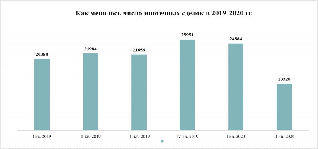 Число ипотечных сделок в 2019-2020