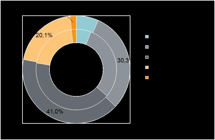 Структура предложения по типу квартир (внешний круг — август 2019 г., внутренний круг — июль 2019 г.)