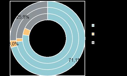 Структура предложения по типу отделки (апартаменты, внешний круг — II кв. 2020 г., средний круг — I кв. 2020 г., внутренний круг — IV кв. 2019 г.)