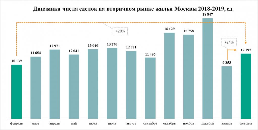 Динамика числа сделок на вторичном рынке жилья Москвы 2018-2019 гг