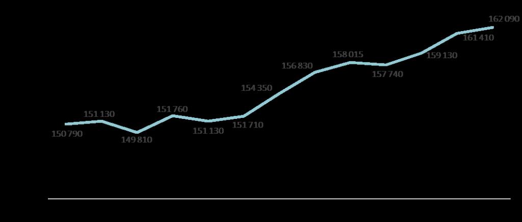 Динамика средней цены новостроек массового сегмента в 2018 г