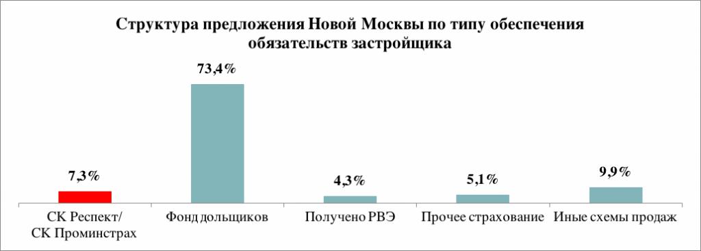 Структура предложения в новостройках Новой Москвы по типу обеспечения обязательств застройщика