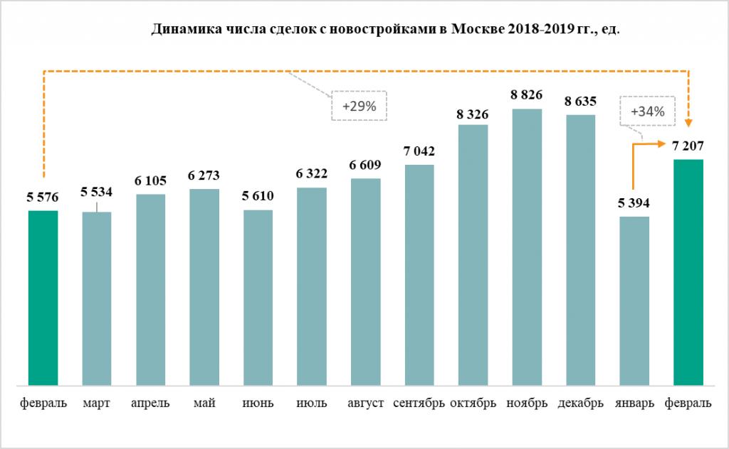 Динамика числа сделок с новостройками в Москве 2018-2019 гг