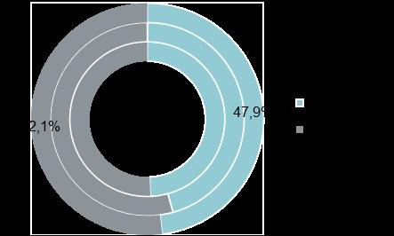 Структура предложения по классам (апартаменты, внешний круг — II кв. 2020 г., средний круг — I кв. 2020 г., внутренний круг — IV кв. 2019 г.)