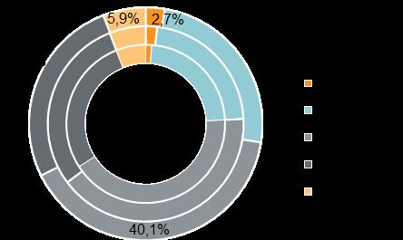 Структура предложения по типу квартир (внешний круг — июнь 2020 г., средний круг — март 2020 г., внутренний круг — декабрь 2019 г.)